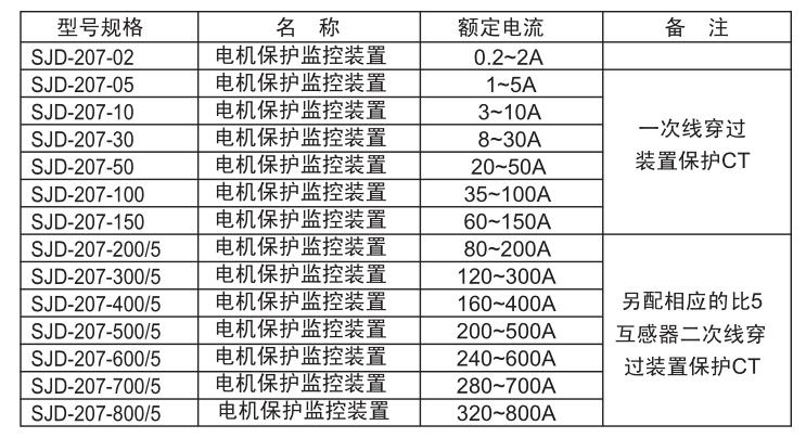 SJD-207电机保护监控装置选型规格