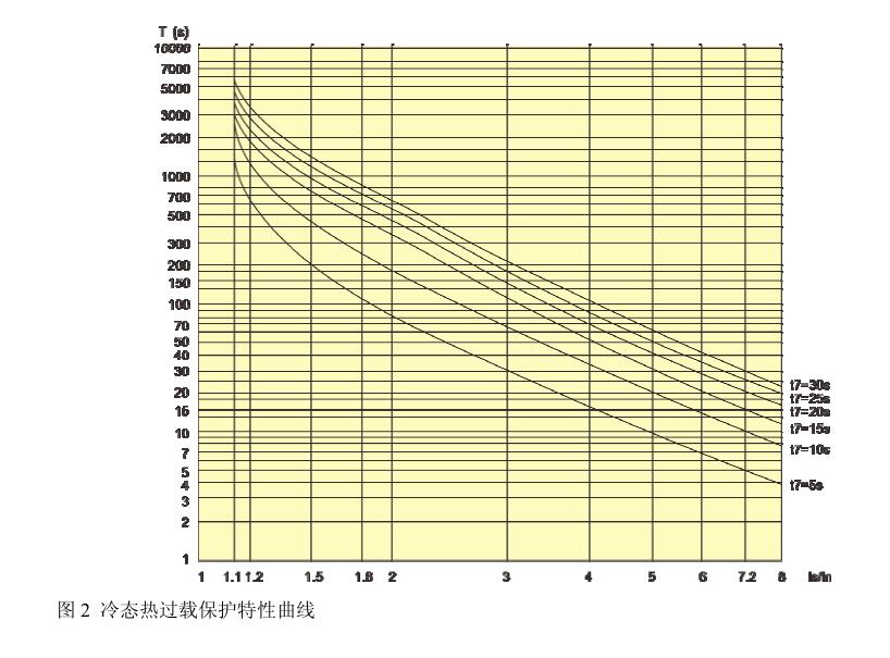 SJD300系列电动机保护器过载曲线