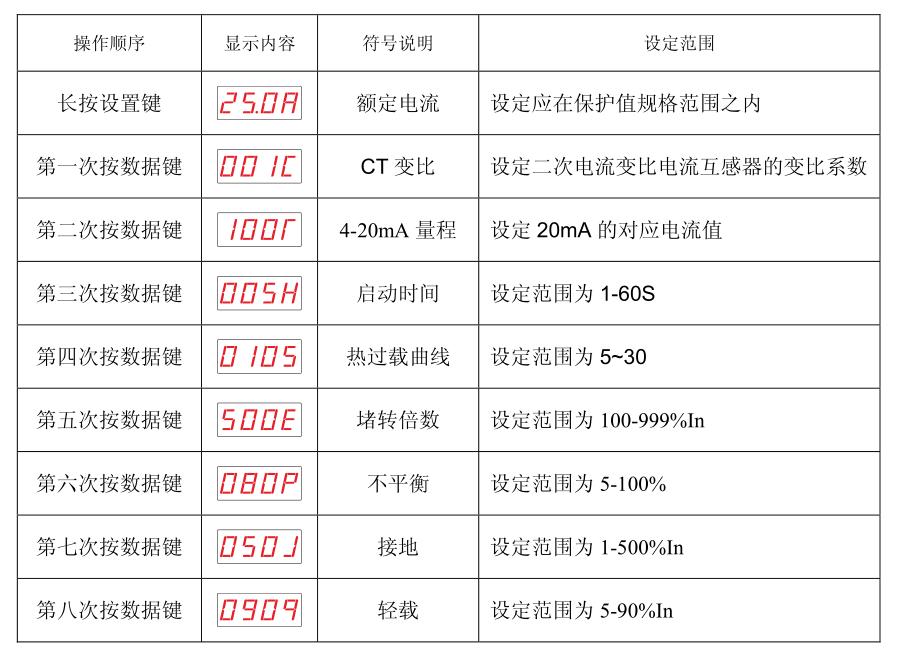 SJD300系列电动机保护器故障设置参数表