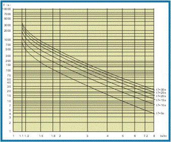 SJD-207电机保护监控装置过载曲线
