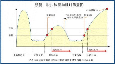 SJD-207电机保护监控装置曲线图
