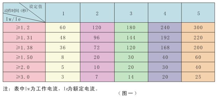 电动机保护器动作时间表