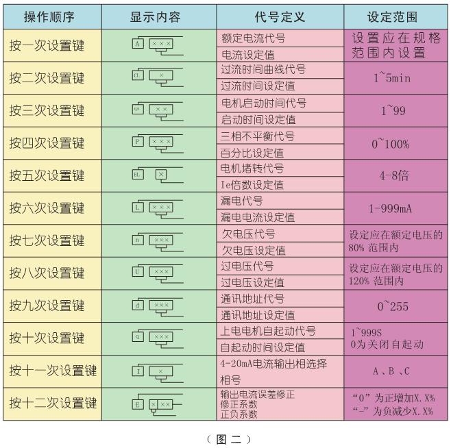 SJD-Y系列电动机智能监控器设置表