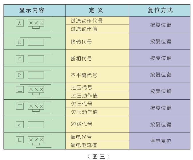 SJD-Y系列电动机智能监控器故障显示