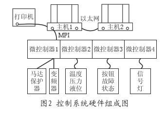 控制系统硬件组成图