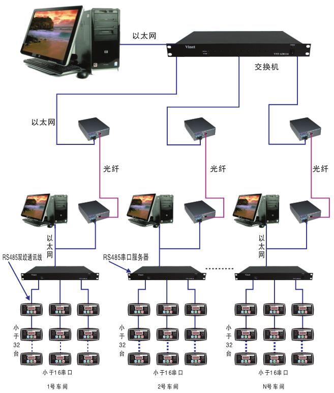 電機保護器通訊網絡圖